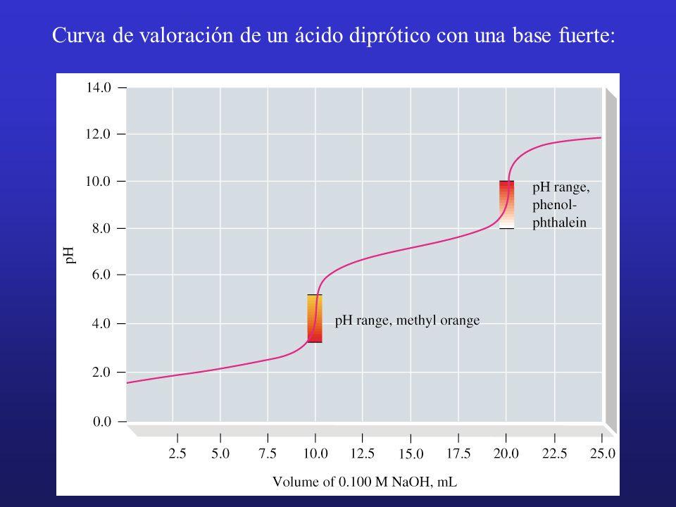 Curva de valoración de un ácido diprótico con una base fuerte: