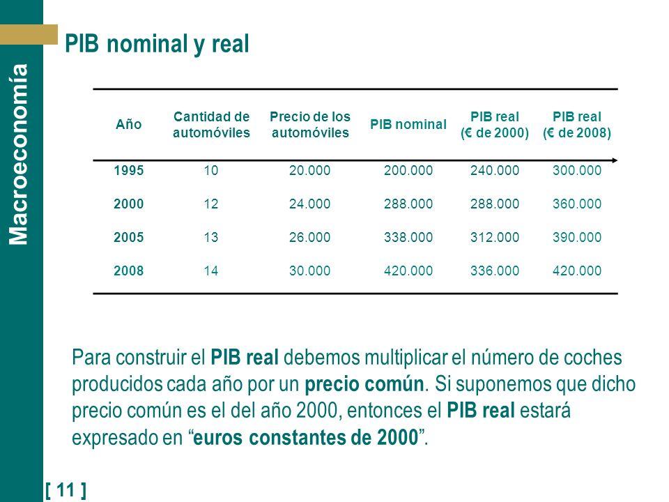 [ 11 ] Macroeconomía PIB nominal y real Para construir el PIB real debemos multiplicar el número de coches producidos cada año por un precio común. Si
