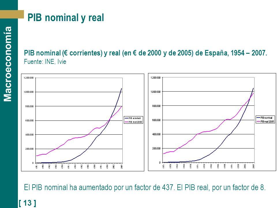 [ 13 ] Macroeconomía PIB nominal y real PIB nominal ( corrientes) y real (en de 2000 y de 2005) de España, 1954 – 2007. Fuente: INE, Ivie E l PIB nomi