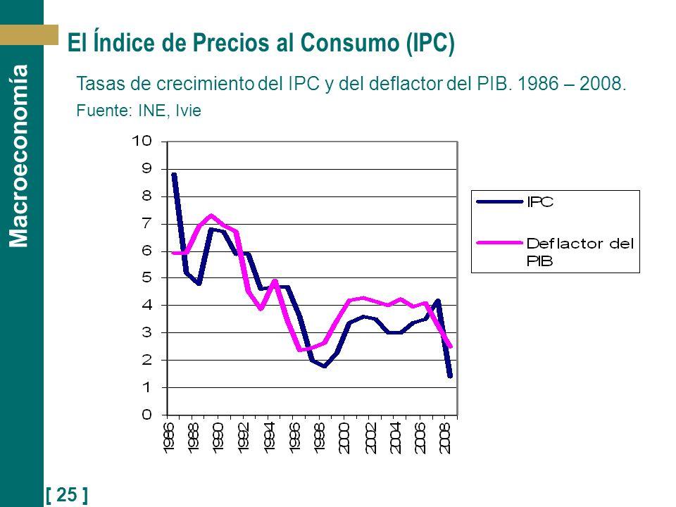 [ 25 ] Macroeconomía El Índice de Precios al Consumo (IPC) Tasas de crecimiento del IPC y del deflactor del PIB. 1986 – 2008. Fuente: INE, Ivie