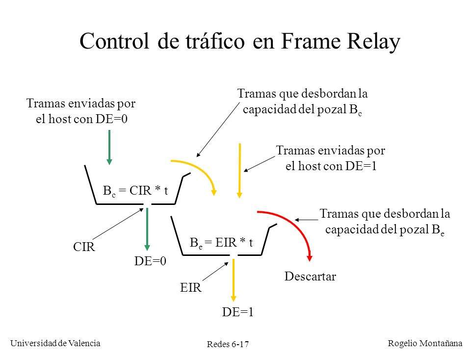 Redes 6-17 Universidad de Valencia Rogelio Montañana Control de tráfico en Frame Relay DE=1 B c = CIR * t B e = EIR * t DE=0 Tramas enviadas por el ho