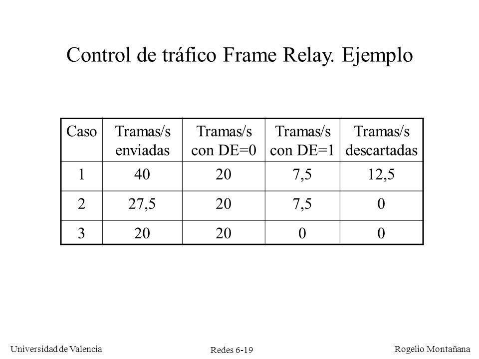 Redes 6-19 Universidad de Valencia Rogelio Montañana Control de tráfico Frame Relay. Ejemplo CasoTramas/s enviadas Tramas/s con DE=0 Tramas/s con DE=1