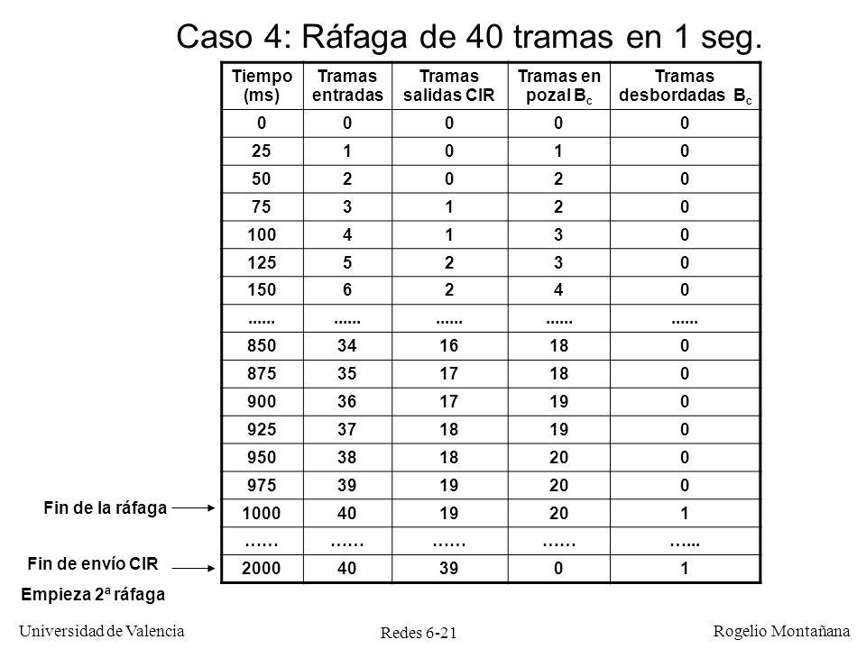 Redes 6-21 Universidad de Valencia Rogelio Montañana Tiempo (ms) Tramas entradas Tramas salidas CIR Tramas en pozal B c Tramas desbordadas B c 00000 2