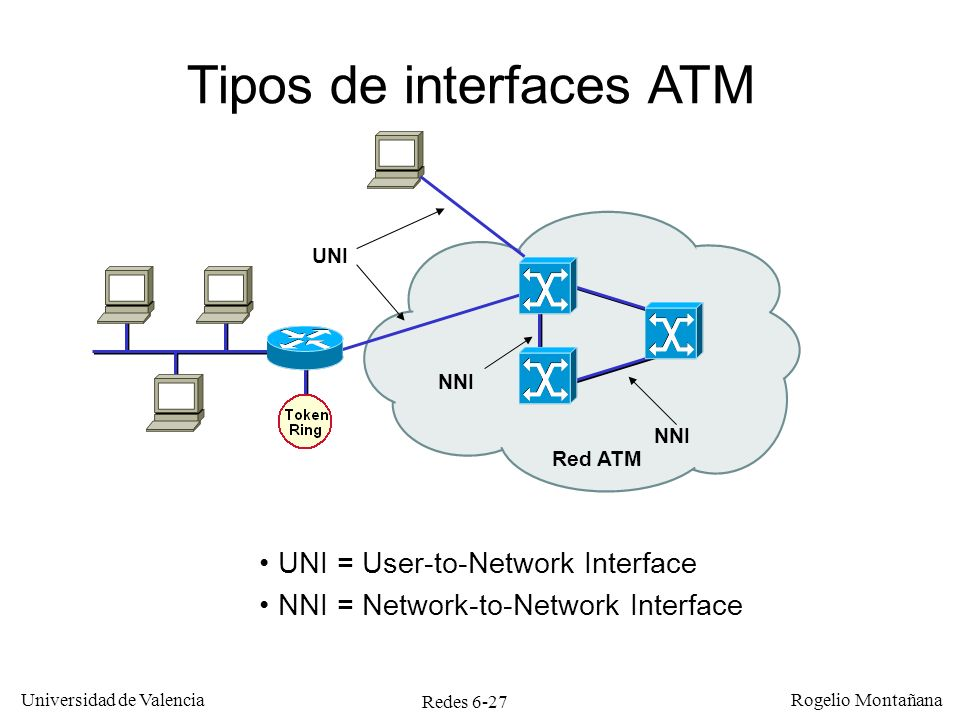 Redes 6-27 Universidad de Valencia Rogelio Montañana Tipos de interfaces ATM UNI = User-to-Network Interface NNI = Network-to-Network Interface UNI NNI Red ATM