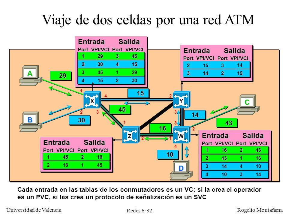 Redes 6-32 Universidad de Valencia Rogelio Montañana Viaje de dos celdas por una red ATM Cada entrada en las tablas de los conmutadores es un VC; si l