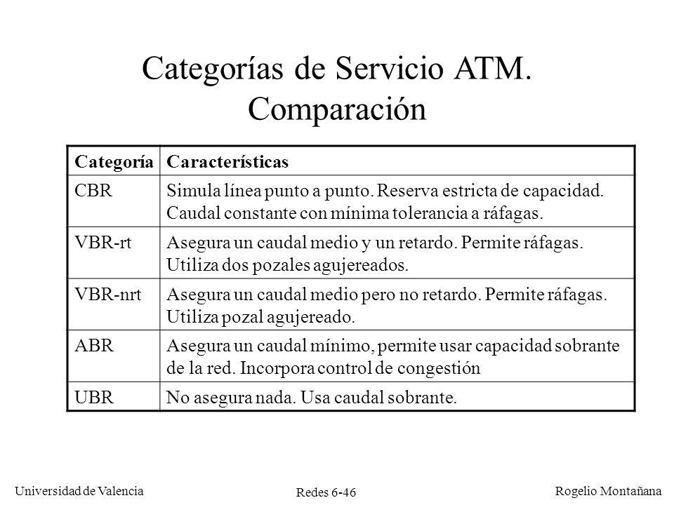 Redes 6-46 Universidad de Valencia Rogelio Montañana Categorías de Servicio ATM. Comparación CategoríaCaracterísticas CBRSimula línea punto a punto. R
