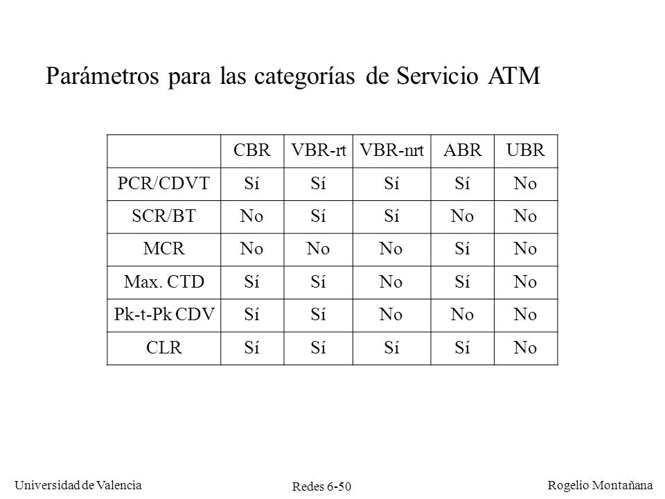 Redes 6-50 Universidad de Valencia Rogelio Montañana CBRVBR-rtVBR-nrtABRUBR PCR/CDVTSí No SCR/BTNoSí No MCRNo SíNo Max. CTDSí NoSíNo Pk-t-Pk CDVSí No