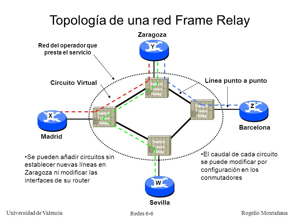 Redes 6-37 Universidad de Valencia Rogelio Montañana Bucle de abonado (conexión ADSL) Red telefónica Router ADSL Ethernet 10BASE-T VPI 8, VCI 32, PCR 2000/300 Kb/s VPI 8, VCI 32, PCR 512/128 Kb/s VPI 8, VCI 32, PCR 256/128 Kb/s Circuito permanente ATM Enlace ATM OC-3 (155 Mb/s) Red ATM 192.76.100.1/25 192.76.100.7/25 192.76.100.12/25 192.76.100.15/25 Arquitectura de una red ADSL Internet