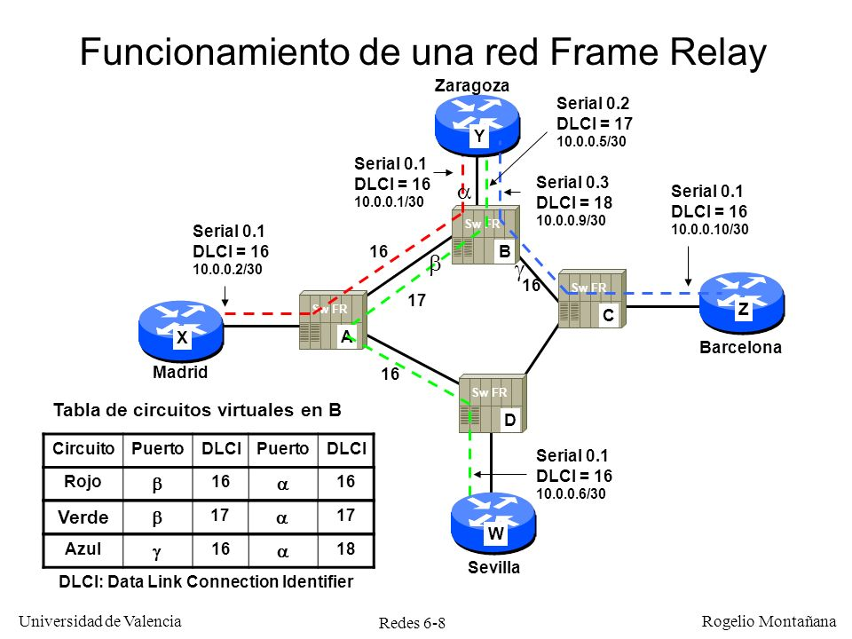 Redes 6-9 Universidad de Valencia Rogelio Montañana Configuración del router de Zaragoza en el ejemplo anterior Zaragoza#CONFigure Terminal Zaragoza(config)#Interface Serial 0 Zaragoza(config-if)#NO Ip ADdress Zaragoza(config-if)#ENcapsulation Frame-relay Zaragoza(config-if)#Interface Serial 0.1 Point-to-point Zaragoza(config-subif)#Ip ADdress 10.0.0.1 255.255.255.252 Zaragoza(config-subif)#Frame-relay INTerface-dlci 16 Zaragoza(config-if)#Interface Serial 0.2 Point-to-point Zaragoza(config-subif)#Ip ADdress 10.0.0.5 255.255.255.252 Zaragoza(config-subif)#Frame-relay INTerface-dlci 17 Zaragoza(config-fr-dlci)#Interface Serial 0.3 Point-to-point Zaragoza(config-subif)#Ip ADdress 10.0.0.9 255.255.255.252 Zaragoza(config-subif)#Frame-relay INTerface-dlci 18 Zaragoza(config-fr-dlci)#CTRL/Z Zaragoza#