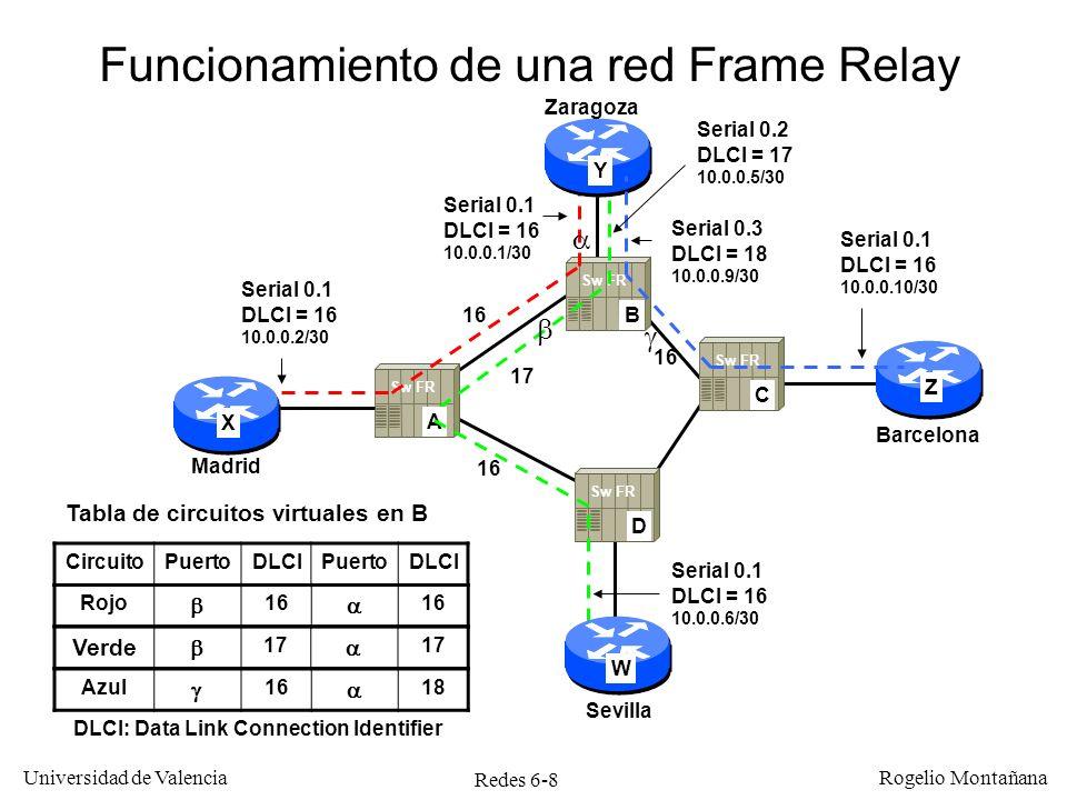 Redes 6-29 Universidad de Valencia Rogelio Montañana Cabecera de celda ATM VCI PTI Header Error Check (HEC) VCI VPIVCI GFCVPI CLP Carga útil (48 bytes) Celda UNI Celda NNI VCIPTI Header Error Check (HEC) VCI VPIVCI VPI CLP Carga útil (48 bytes) GFC: Generic Flow Control.