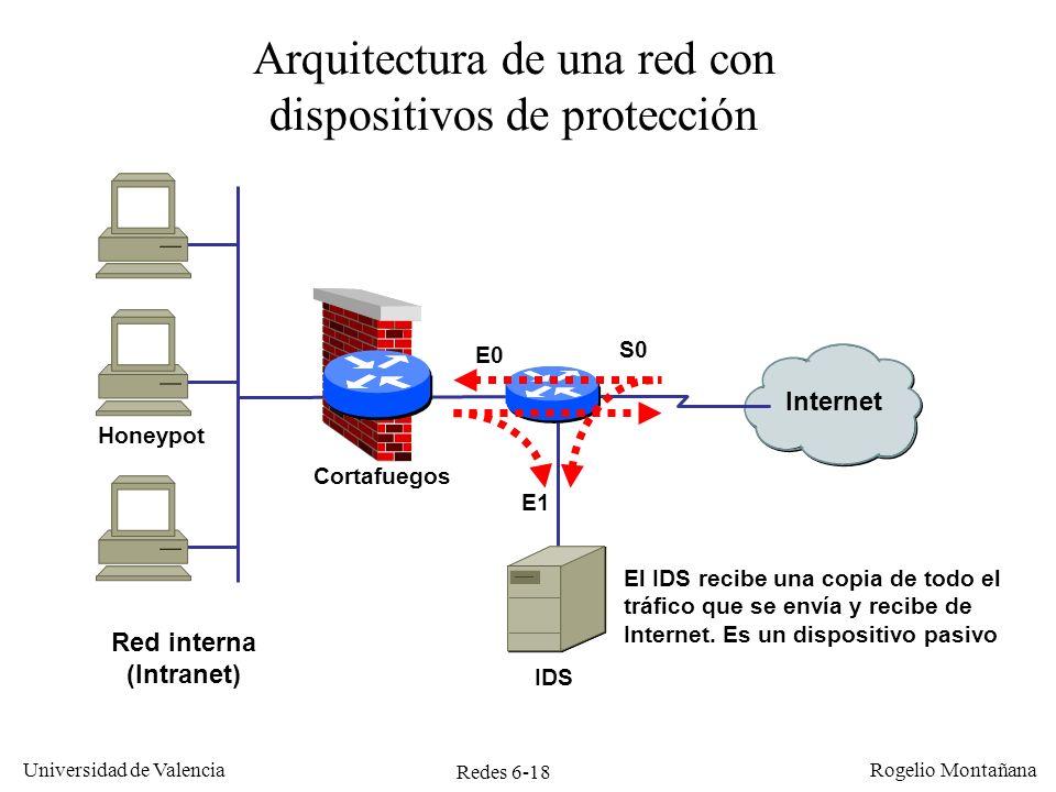 Redes 6-18 Universidad de Valencia Rogelio Montañana Internet Red interna (Intranet) Arquitectura de una red con dispositivos de protección Cortafuego