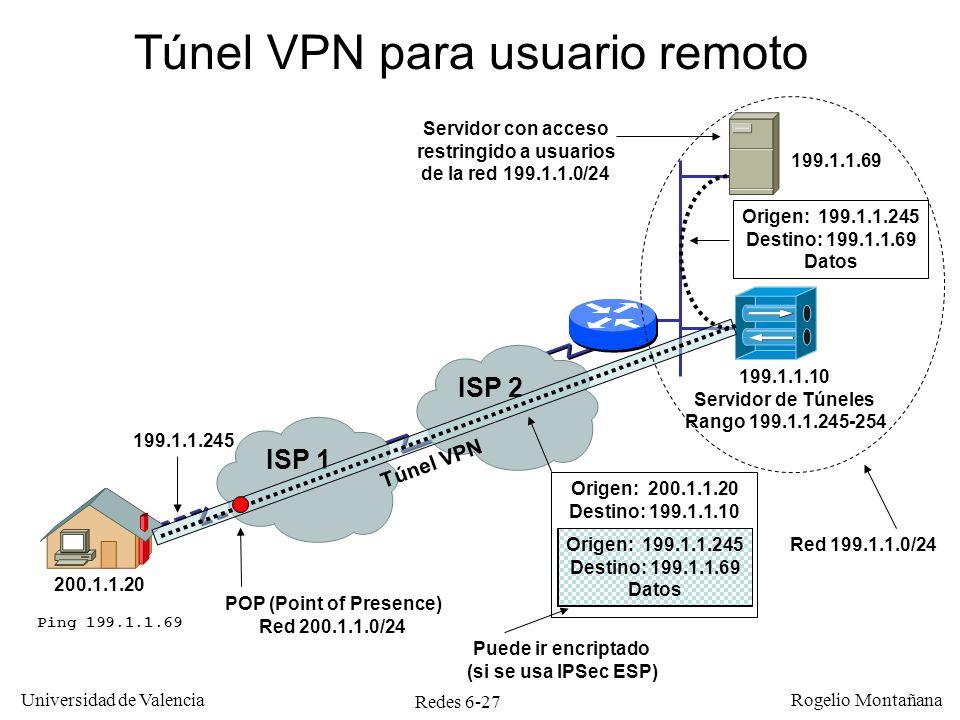 Redes 6-27 Universidad de Valencia Rogelio Montañana Puede ir encriptado (si se usa IPSec ESP) 200.1.1.20 ISP 1 ISP 2 199.1.1.69 199.1.1.10 Servidor d