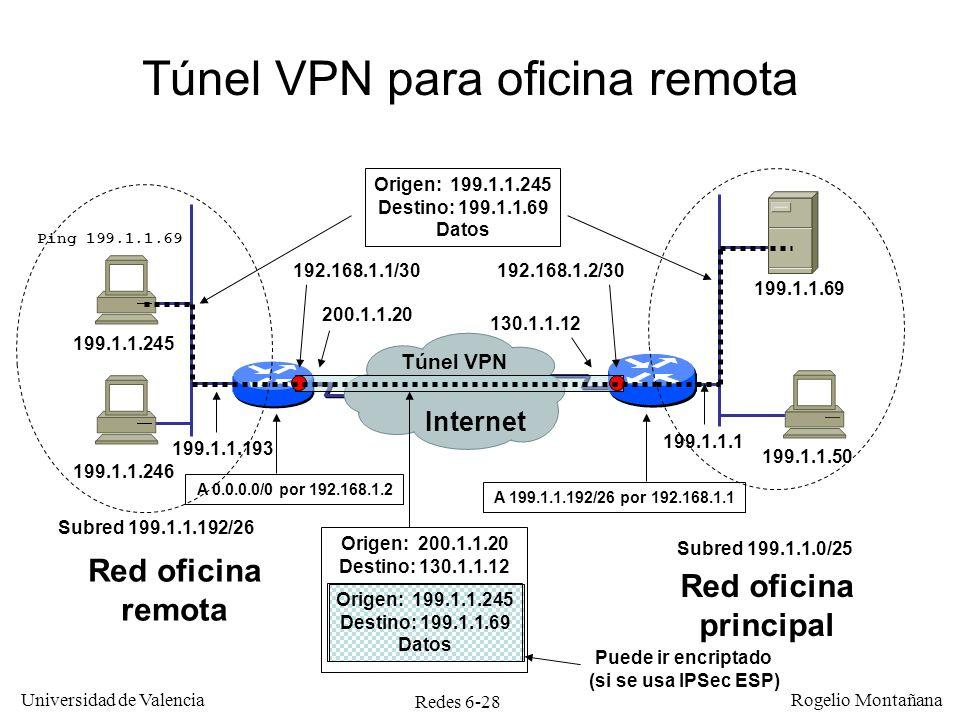 Redes 6-28 Universidad de Valencia Rogelio Montañana 199.1.1.69 Túnel VPN para oficina remota Túnel VPN Internet Red oficina remota Red oficina princi
