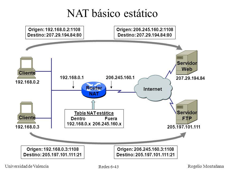 Redes 6-43 Universidad de Valencia Rogelio Montañana 192.168.0.3 192.168.0.2 Router NAT 205.197.101.111 207.29.194.84 Internet 192.168.0.1206.245.160.