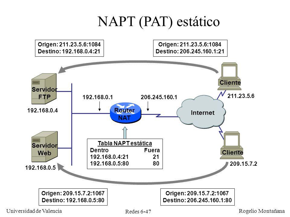 Redes 6-47 Universidad de Valencia Rogelio Montañana Router NAT Internet 192.168.0.1206.245.160.1 NAPT (PAT) estático 192.168.0.5 209.15.7.2 Origen: 2