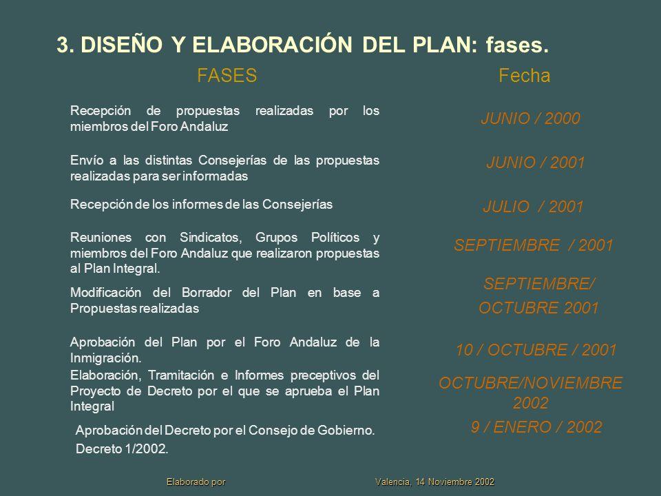 Elaborado por Valencia, 14 Noviembre 2002 3.DISEÑO Y ELABORACIÓN DEL PLAN: fases.