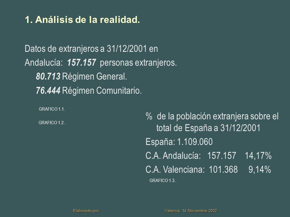 Elaborado por Valencia, 14 Noviembre 2002 2.CUESTIONES PREVIAS: algunas consideraciones.