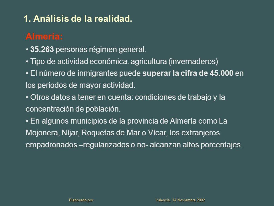 1.Análisis de la realidad. Almería: 35.263 personas régimen general.