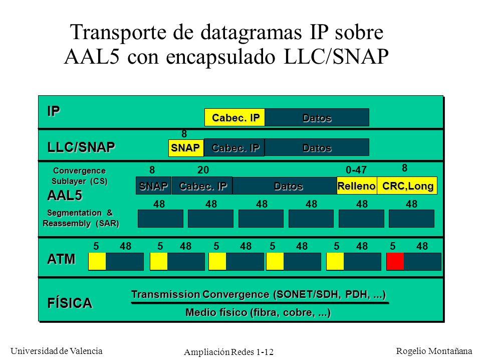 Ampliación Redes 1-12 Universidad de Valencia Rogelio Montañana Transporte de datagramas IP sobre AAL5 con encapsulado LLC/SNAP IP LLC/SNAP AAL5 ATM F