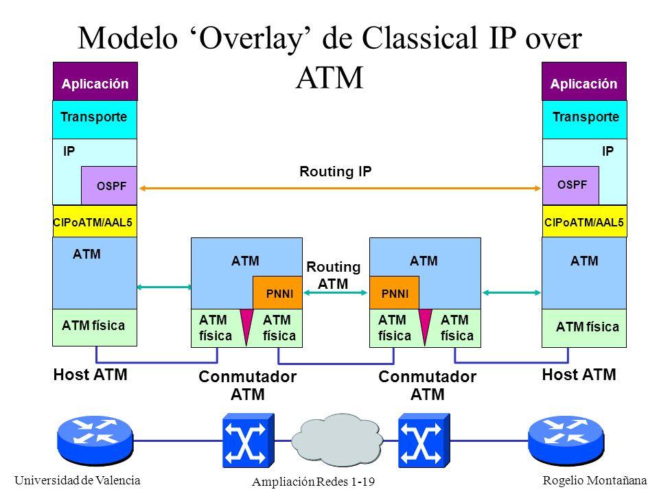 Ampliación Redes 1-19 Universidad de Valencia Rogelio Montañana Modelo Overlay de Classical IP over ATM Conmutador ATM Host ATM ATM física ATM IP OSPF