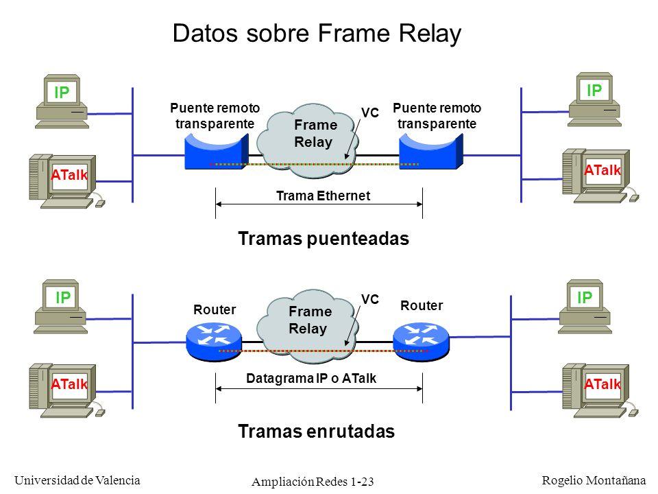 Ampliación Redes 1-23 Universidad de Valencia Rogelio Montañana Datos sobre Frame Relay Router Frame Relay Puente remoto transparente Frame Relay Tram