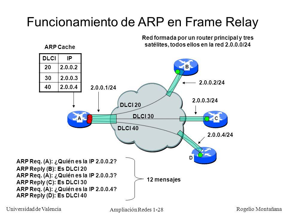 Ampliación Redes 1-28 Universidad de Valencia Rogelio Montañana 2.0.0.1/24 2.0.0.4/24 2.0.0.3/24 2.0.0.2/24 DLCI 20 DLCI 30 DLCI 40 Funcionamiento de