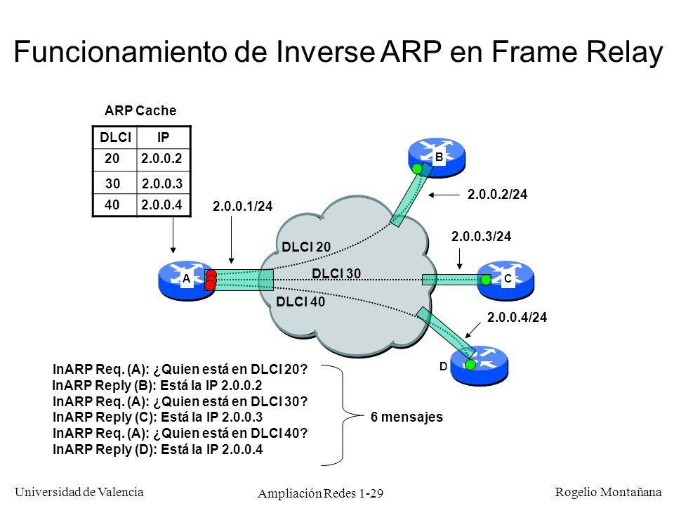 Ampliación Redes 1-29 Universidad de Valencia Rogelio Montañana 2.0.0.1/24 2.0.0.4/24 2.0.0.3/24 2.0.0.2/24 DLCI 20 DLCI 30 DLCI 40 Funcionamiento de