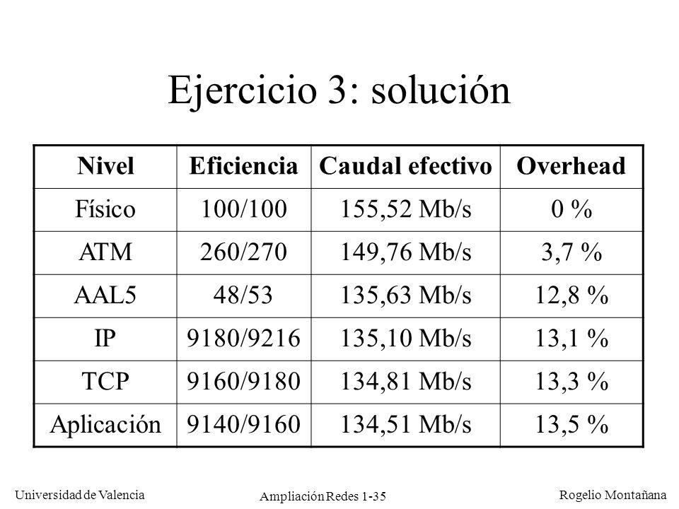 Ampliación Redes 1-35 Universidad de Valencia Rogelio Montañana Ejercicio 3: solución NivelEficienciaCaudal efectivoOverhead Físico100/100155,52 Mb/s0