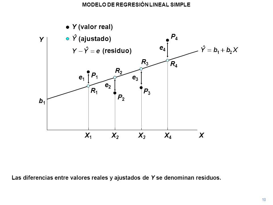 P4P4 X X1X1 X2X2 X3X3 X4X4 Las diferencias entre valores reales y ajustados de Y se denominan residuos. P3P3 P2P2 P1P1 R1R1 R2R2 R3R3 R4R4 (residuo) e