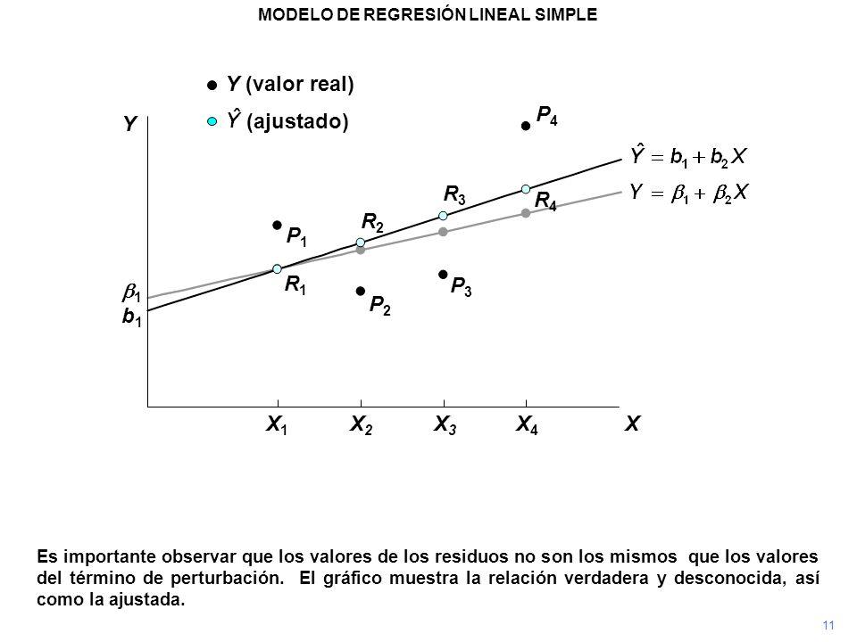 P4P4 Es importante observar que los valores de los residuos no son los mismos que los valores del término de perturbación. El gráfico muestra la relac
