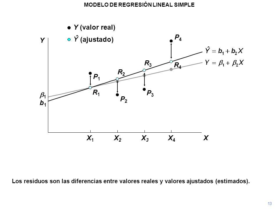 P4P4 Los residuos son las diferencias entre valores reales y valores ajustados (estimados). P3P3 P2P2 P1P1 R1R1 R2R2 R3R3 R4R4 MODELO DE REGRESIÓN LIN