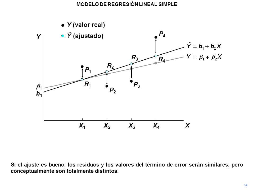 P4P4 Si el ajuste es bueno, los residuos y los valores del término de error serán similares, pero conceptualmente son totalmente distintos. P3P3 P2P2