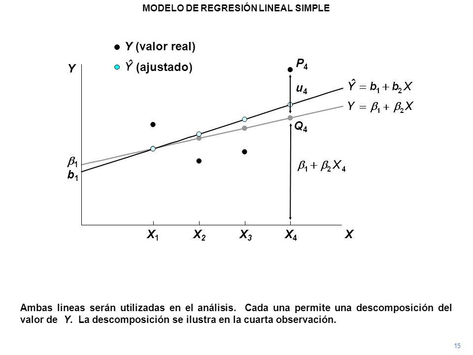 P4P4 Ambas lineas serán utilizadas en el análisis. Cada una permite una descomposición del valor de Y. La descomposición se ilustra en la cuarta obser