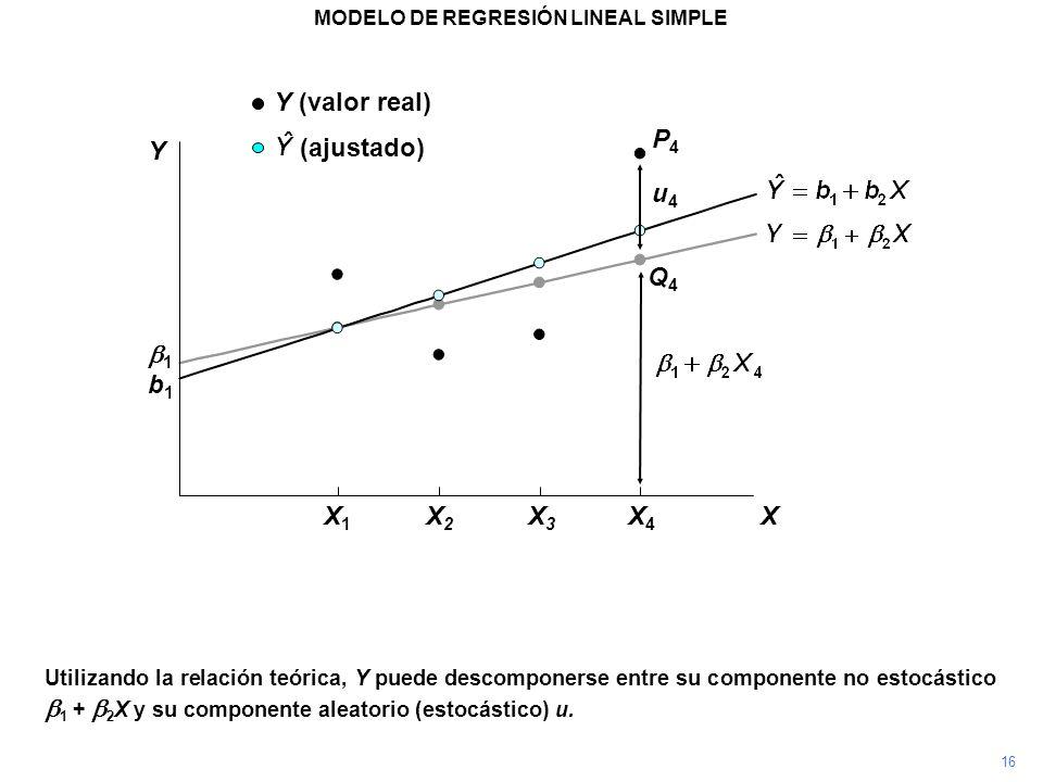 P4P4 Utilizando la relación teórica, Y puede descomponerse entre su componente no estocástico 1 + 2 X y su componente aleatorio (estocástico) u. MODEL