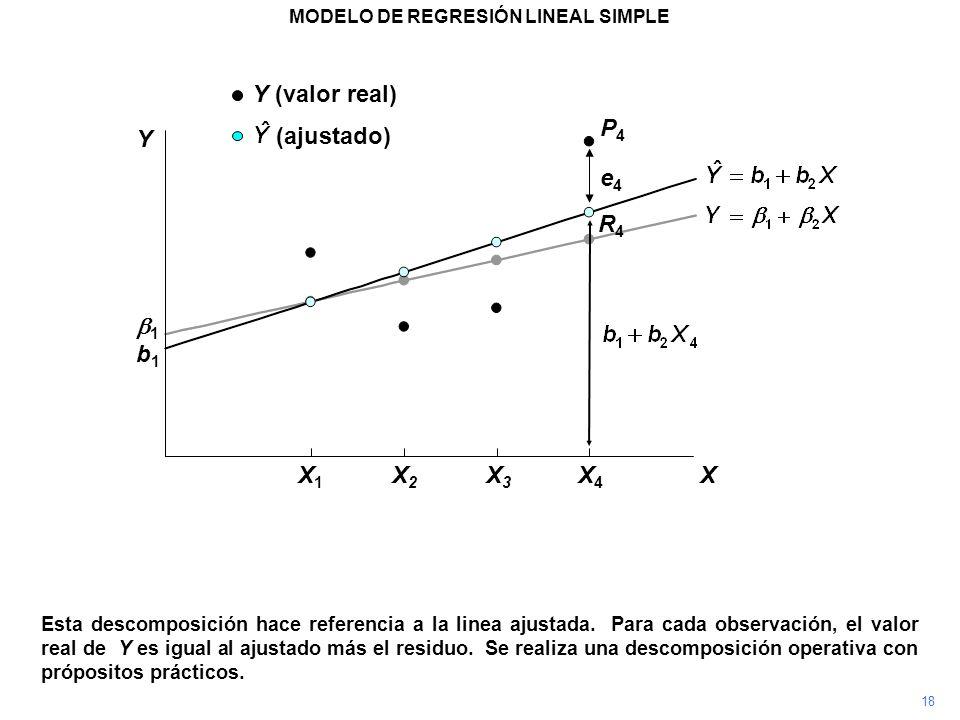 P4P4 Esta descomposición hace referencia a la linea ajustada. Para cada observación, el valor real de Y es igual al ajustado más el residuo. Se realiz