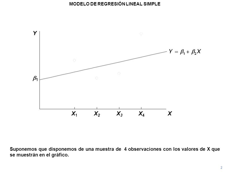Suponemos que disponemos de una muestra de 4 observaciones con los valores de X que se muestrán en el gráfico. 2 1 Y X X1X1 X2X2 X3X3 X4X4 MODELO DE R