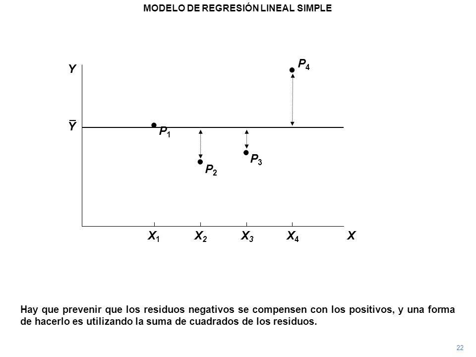 P4P4 Hay que prevenir que los residuos negativos se compensen con los positivos, y una forma de hacerlo es utilizando la suma de cuadrados de los resi