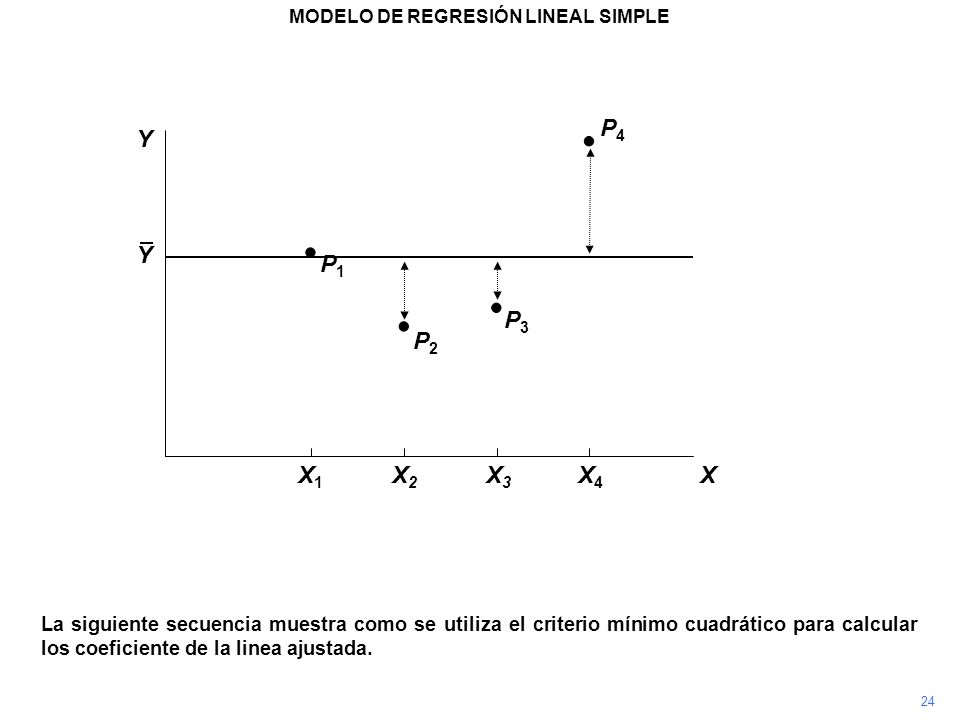 P4P4 La siguiente secuencia muestra como se utiliza el criterio mínimo cuadrático para calcular los coeficiente de la linea ajustada. P3P3 P2P2 P1P1 M