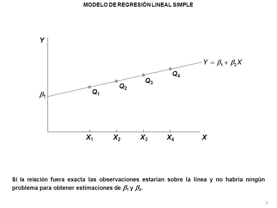 Si la relación fuera exacta las observaciones estarían sobre la linea y no habría ningún problema para obtener estimaciones de 1 y 2. Q1Q1 Q2Q2 Q3Q3 Q