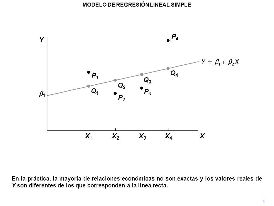 P4P4 Para permitir tales diferencias, expresamos el modelo como Y = 1 + 2 X + u, donde u es un término de error (perturbación) P3P3 P2P2 P1P1 Q1Q1 Q2Q2 Q3Q3 Q4Q4 MODELO DE REGRESIÓN LINEAL SIMPLE 5 1 Y X X1X1 X2X2 X3X3 X4X4
