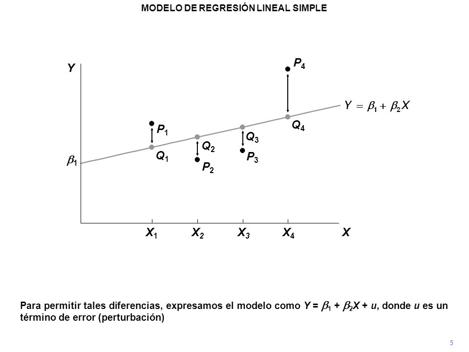 P4P4 Para permitir tales diferencias, expresamos el modelo como Y = 1 + 2 X + u, donde u es un término de error (perturbación) P3P3 P2P2 P1P1 Q1Q1 Q2Q