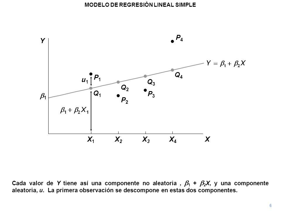 P4P4 Cada valor de Y tiene así una componente no aleatoria, 1 + 2 X, y una componente aleatoria, u. La primera observación se descompone en estas dos