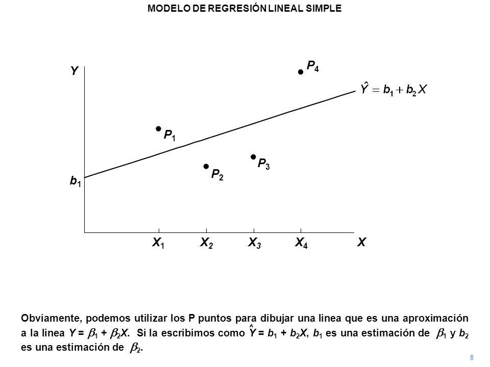 MODELO DE REGRESIÓN LINEAL SIMPLE Criterio M.C.O.: Empezamos trazando la linea ajustado de tal forma que minimice la SCR, y precisamente, esto expresa el criterio de los mínimos cuadrados ordinarios (M.C.O.).