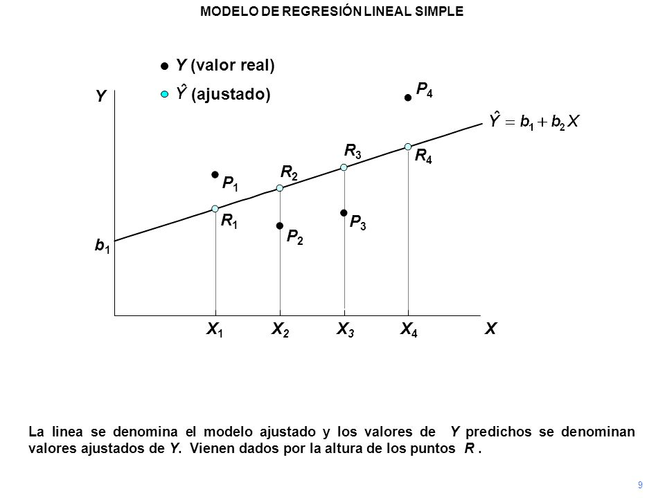 P4P4 La linea se denomina el modelo ajustado y los valores de Y predichos se denominan valores ajustados de Y. Vienen dados por la altura de los punto