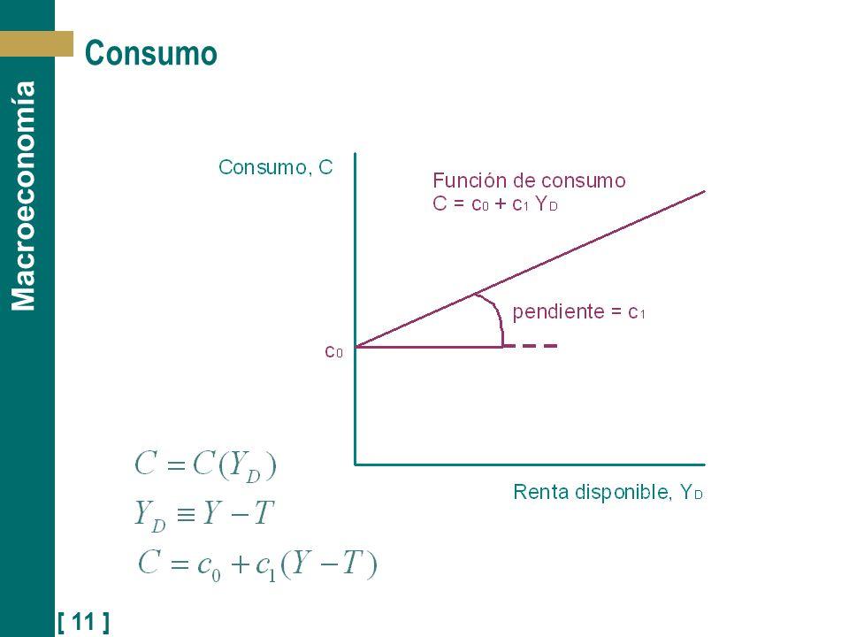 [ 11 ] Macroeconomía Consumo