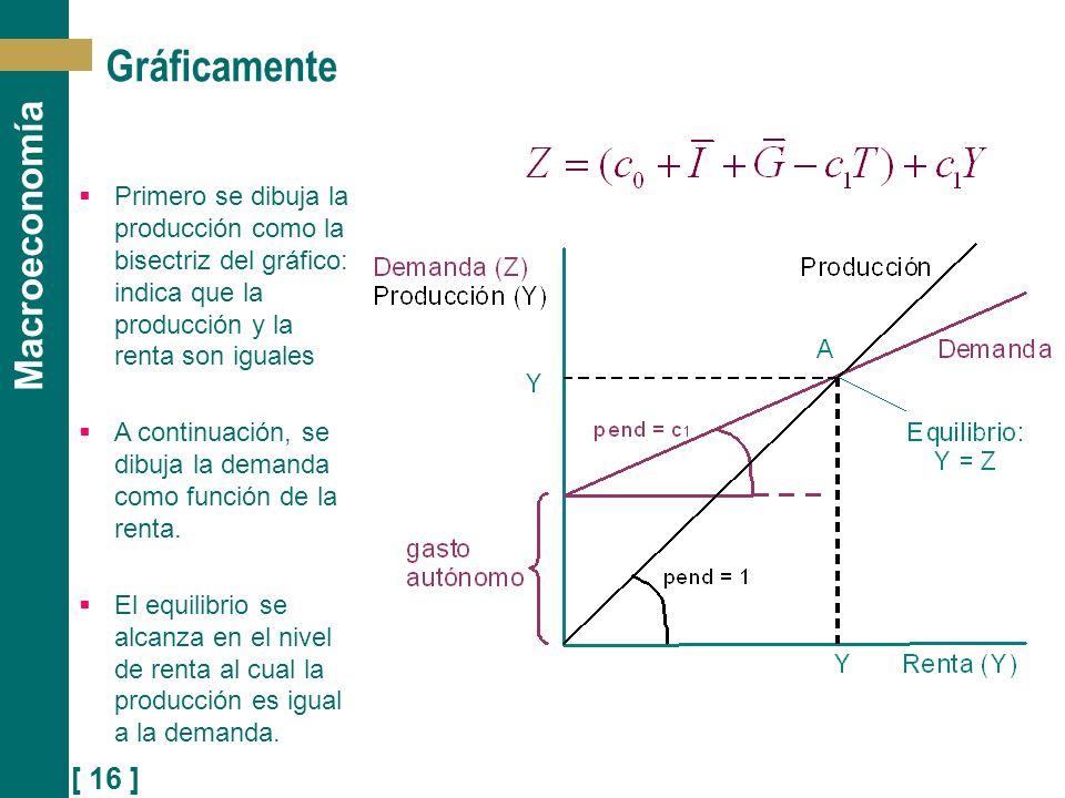 [ 16 ] Macroeconomía Gráficamente Primero se dibuja la producción como la bisectriz del gráfico: indica que la producción y la renta son iguales A con