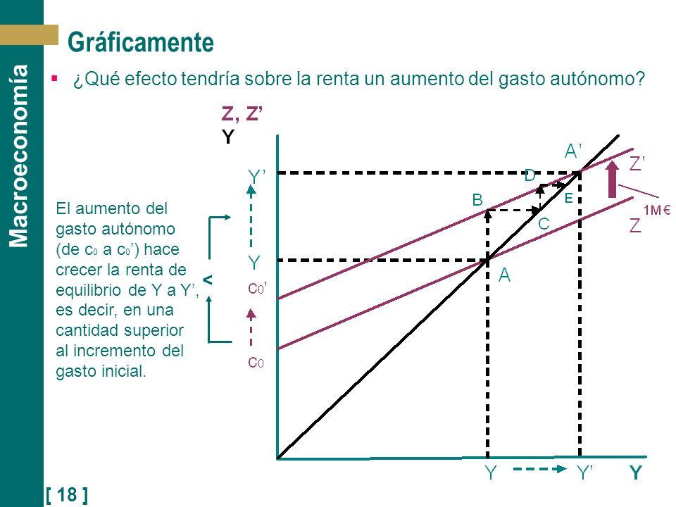 [ 18 ] Macroeconomía < Gráficamente ¿Qué efecto tendría sobre la renta un aumento del gasto autónomo? El aumento del gasto autónomo (de c 0 a c 0 ) ha