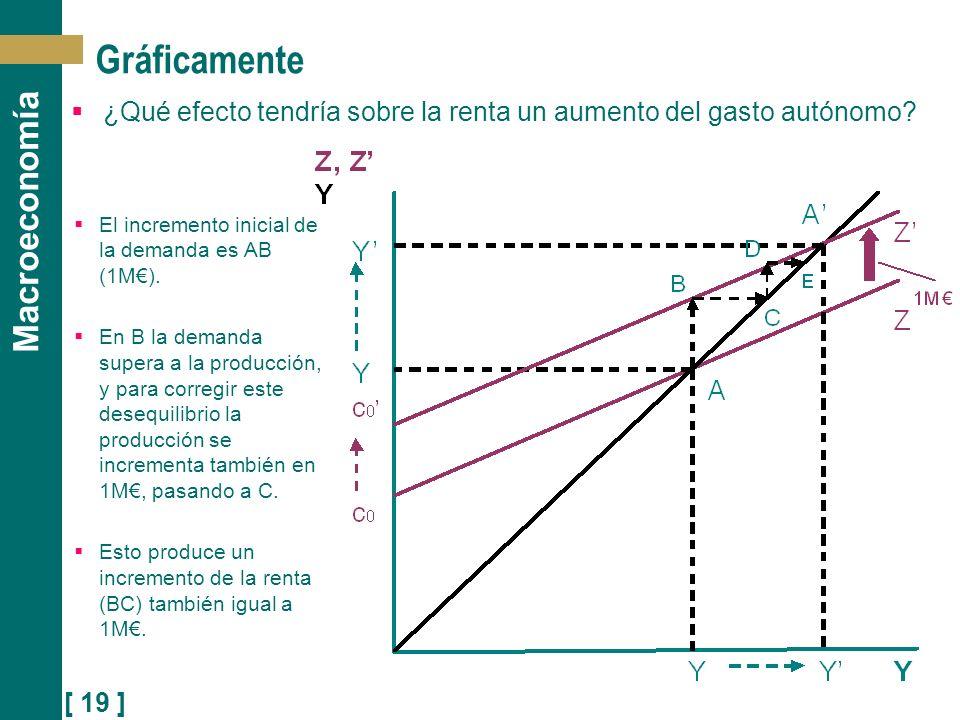 [ 19 ] Macroeconomía Gráficamente ¿Qué efecto tendría sobre la renta un aumento del gasto autónomo? El incremento inicial de la demanda es AB (1M). En