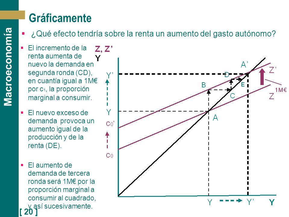 [ 20 ] Macroeconomía Gráficamente ¿Qué efecto tendría sobre la renta un aumento del gasto autónomo? El incremento de la renta aumenta de nuevo la dema