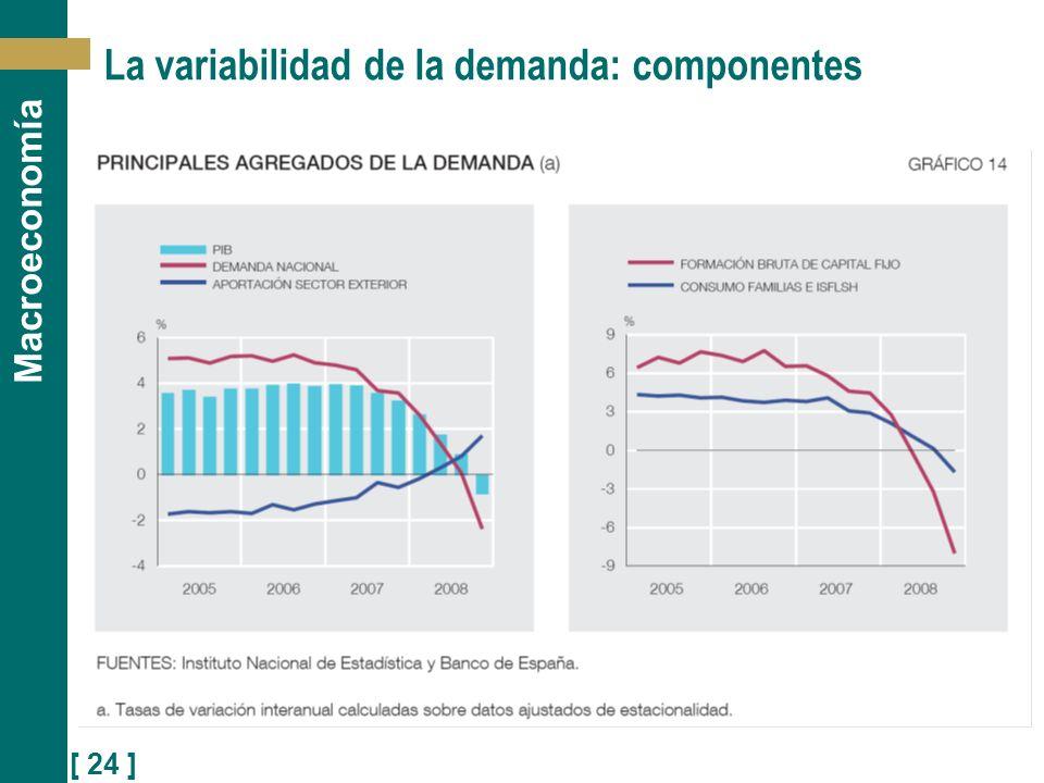 [ 24 ] Macroeconomía La variabilidad de la demanda: componentes